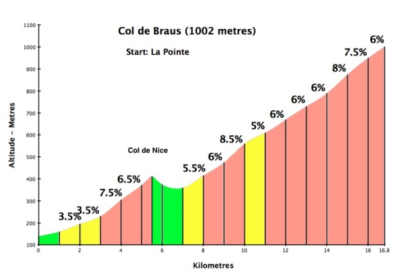 Col de Braus (source: www. cycling-challenge.com)