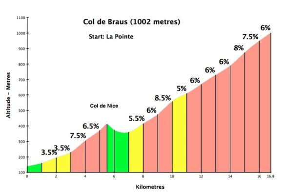 Col de Braus (source: www. cycling-challenge.com)