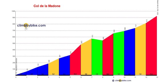 Col de la Madone profile from Menton